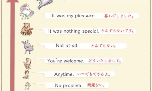 どういたしましての英語