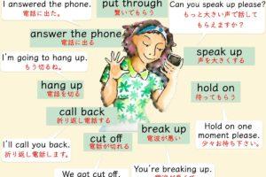 電話のときの英語